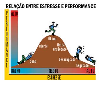 grafico estresse2